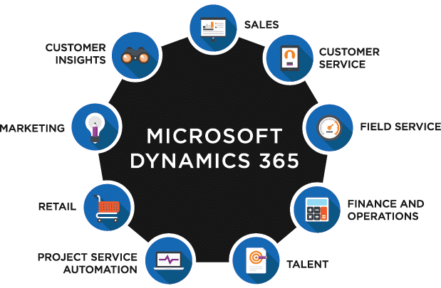 Dynamics 365 Partner in UAE - Microsoft Dynamics 365 Partner in UAE